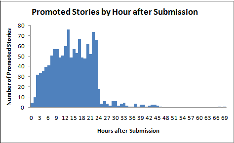 How long does it take for stories to get promoted?